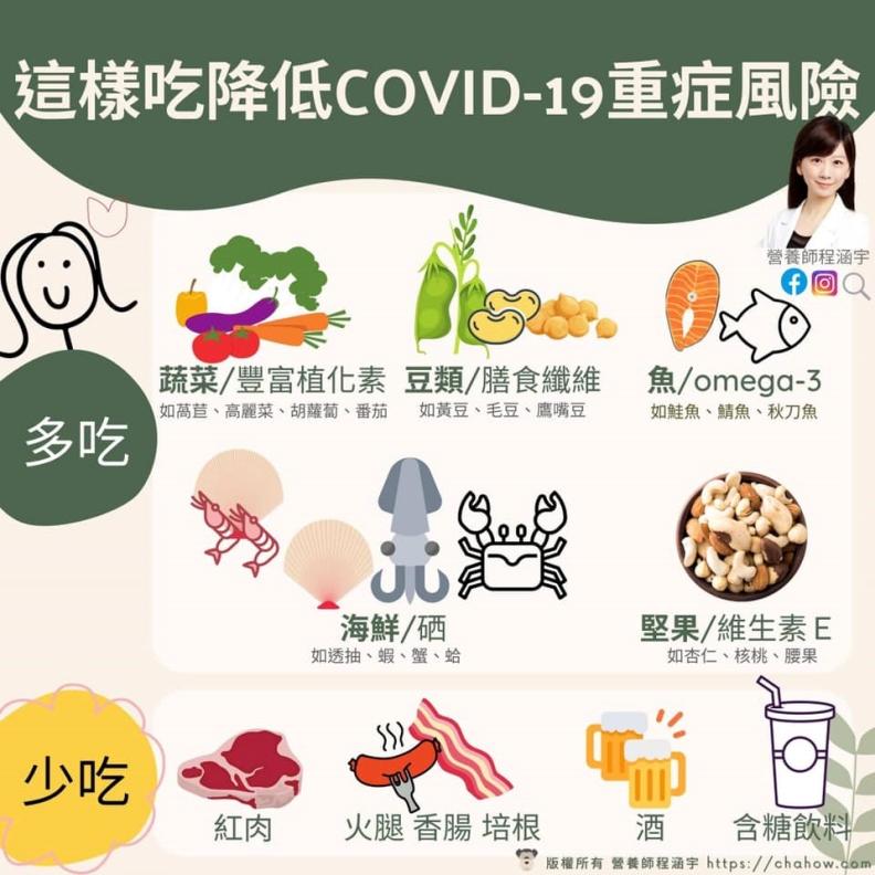 這樣這樣吃降低COVID-19感染重症風險。程涵宇營養師提供