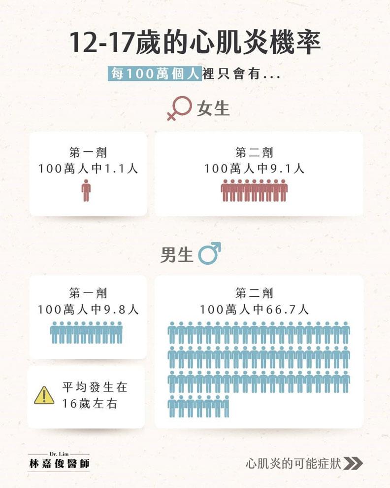 12-17歲的心肌炎機率。林嘉俊醫師提供