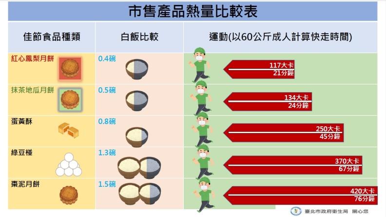 紅心鳳梨月餅、抹茶地瓜月餅、蛋黃酥、綠豆椪、棗泥月餅,市售月餅產品熱量比較表。台北市衛生局提供