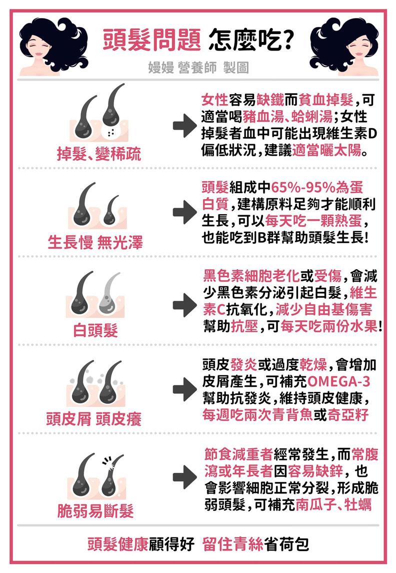頭髮問題怎麼吃?嫚嫚營養師提供