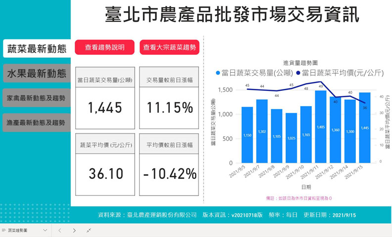 台北市推出的台北市物資供應情形專區,取自台北市政府產業發展局。