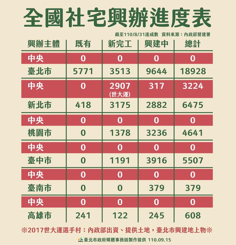 台北市政府整理全國社宅興辦進度表,台北市政府提供。