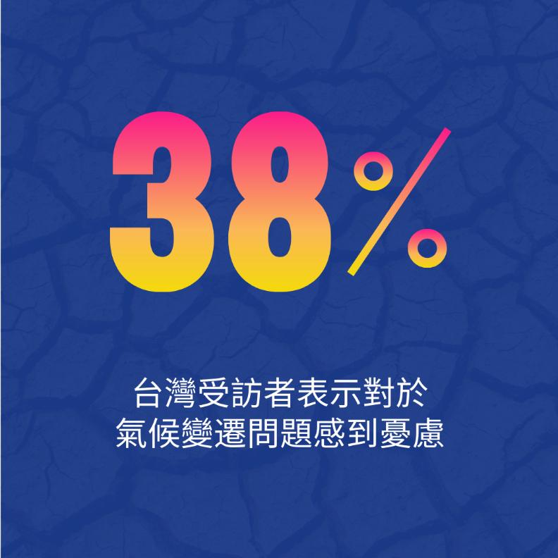 台灣民眾的氣候危機意識顯著高於全球平均數據,高達38%受訪者表示對於氣候變遷問題感到憂慮,高於全球數據的27%。精工愛普生Epson公司提供。