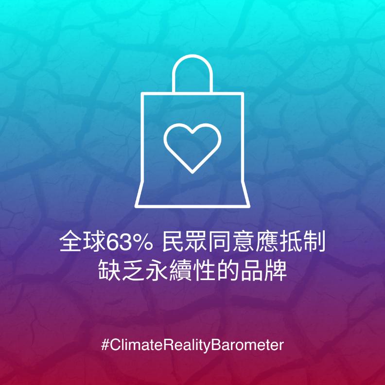 高達63%民眾同意應抵制缺乏永續性的品牌,但實際上只有29%民眾身體力行。精工愛普生Epson公司提供。
