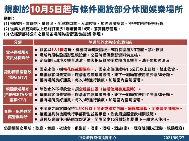 規劃於10月5日起有條件開放部分休閒娛樂場所。中央流行疫情指揮中心提供
