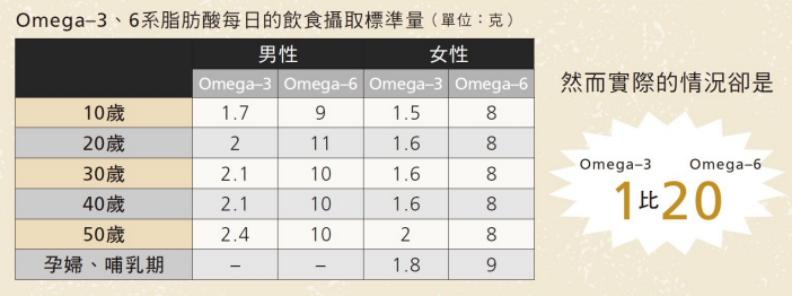 Omega-3、6系脂肪酸每日的飲食攝取標準量。創意市集出版提供