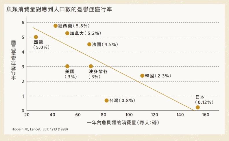 魚類消費量對應到人口數的憂鬱症盛行率。創意市集出版提供