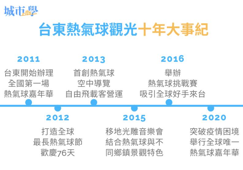 台東縣政府資料提供。《城市學》製表。