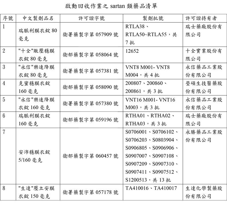 啟動回收作業之沙坦類(sartan)類藥品清單。食藥署提供