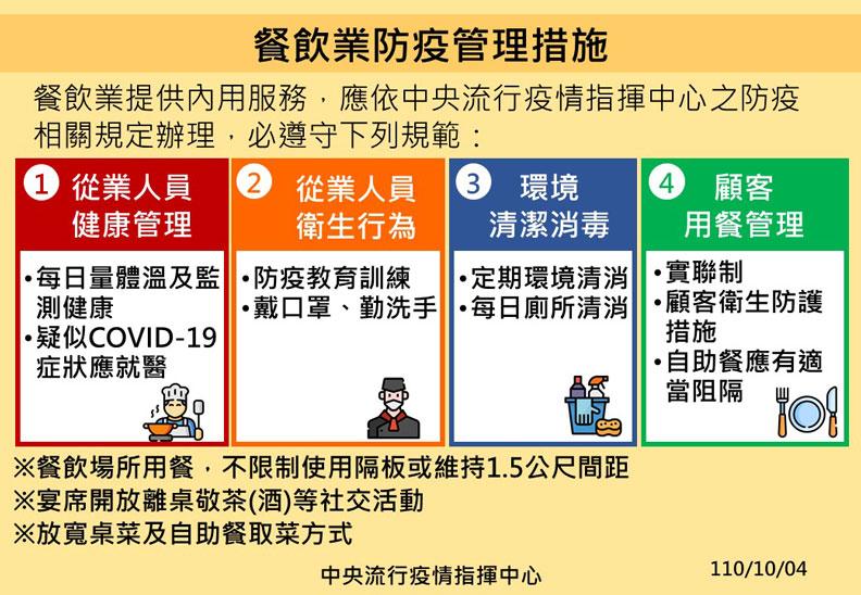 餐飲業防疫管理措施。中央流行疫情指揮中心提供