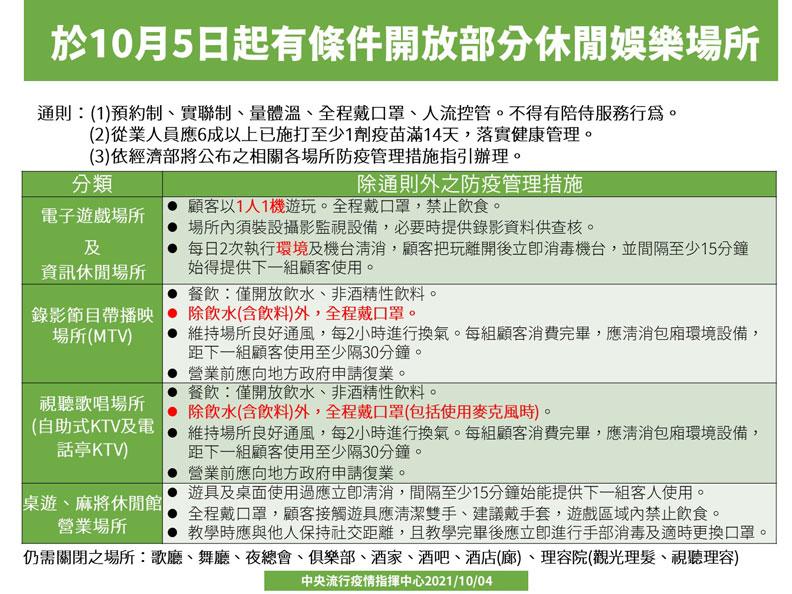 於10月5日起有條件開放部分休閒娛樂場所。中央流行疫情指揮中心提供