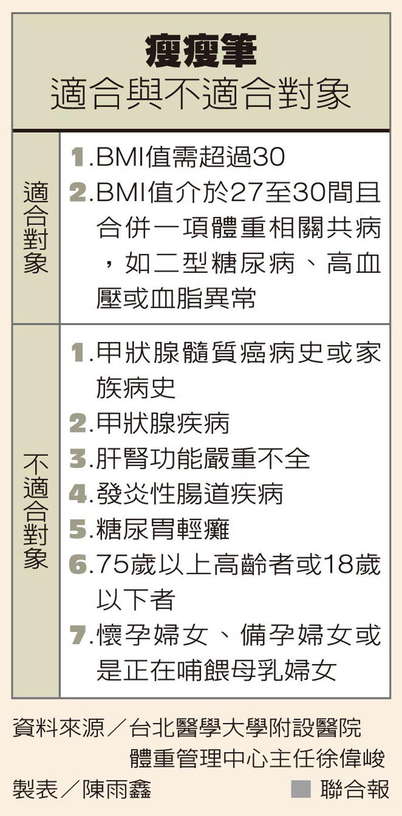 瘦瘦筆適合與不適合對象,製表/陳雨鑫,取自聯合新聞網。