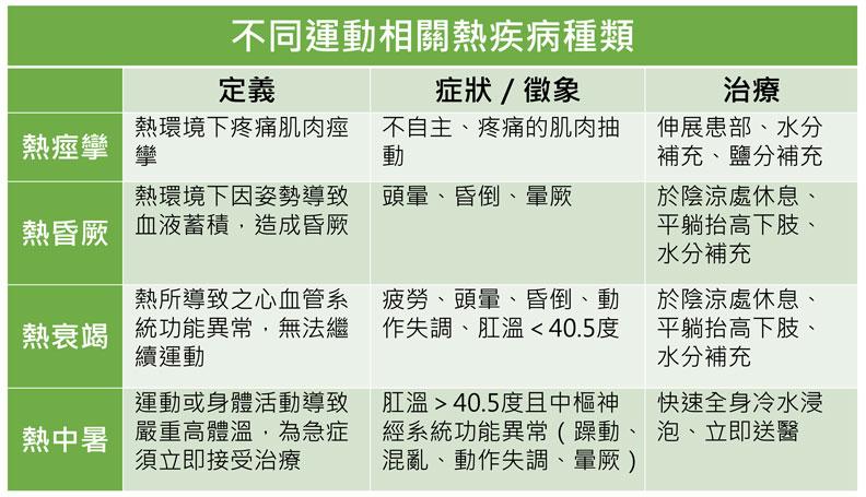 不同運動相關熱疾病種類。台灣運動醫學學會提供