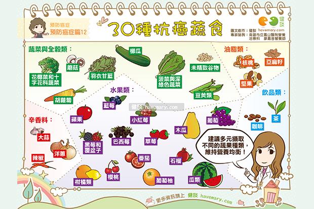 30種抗癌蔬食