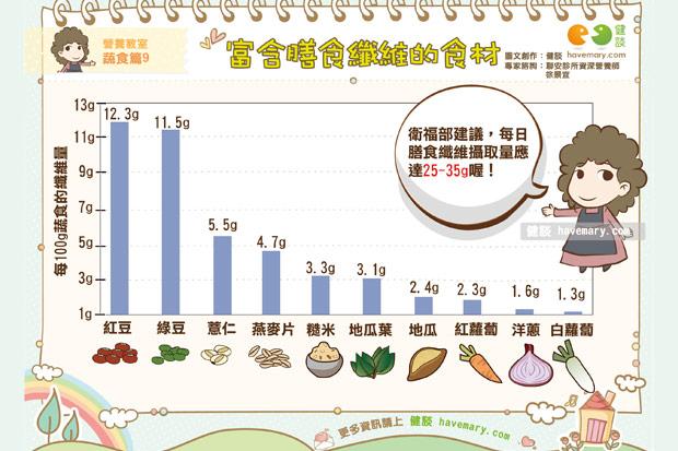 富含膳食纖維的食材