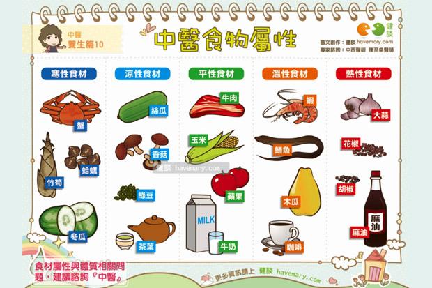 中醫食物屬性
