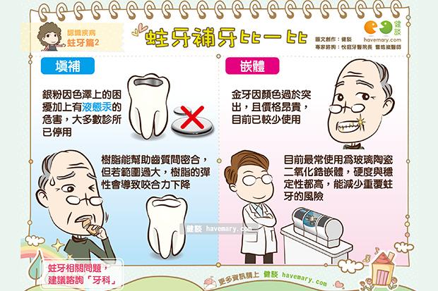 蛀牙蛀出大陷坑,該填補還是嵌體醫師這樣說