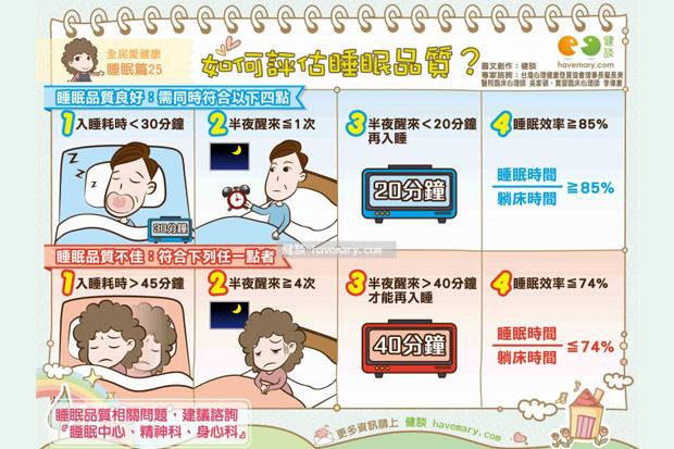 如何評估睡眠品質?
