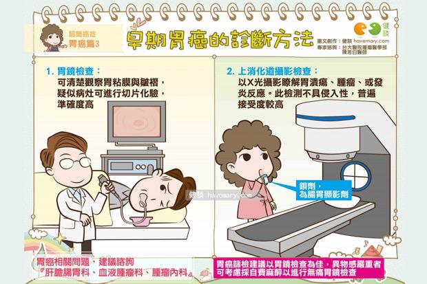 早期胃癌的診斷方法
