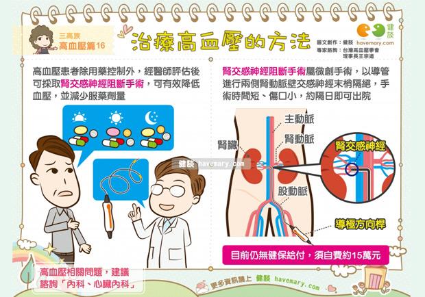 治療高血壓的方法
