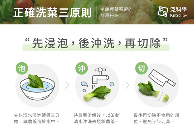 新鮮蔬果你洗乾淨了嗎?