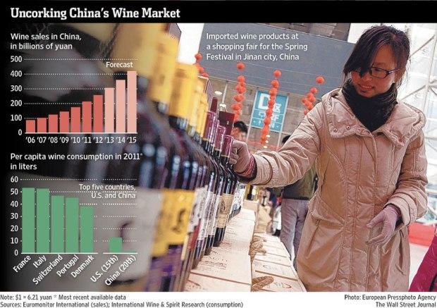 瞄準中國市場 葡萄酒商加入戰局