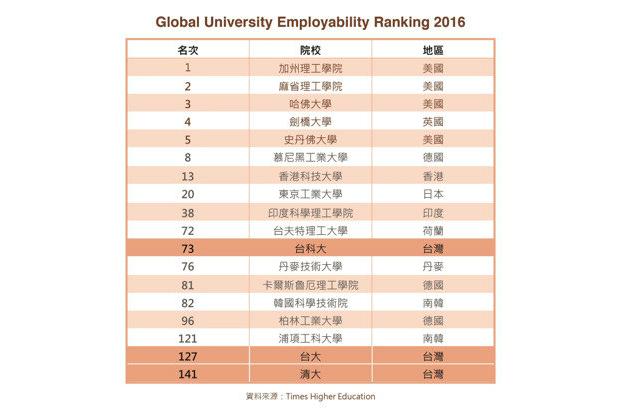 2016年「全球大學就業榜」台科大 大贏台大、清大