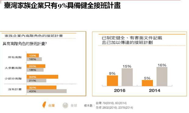 繼承者們調查:台灣家族企業多缺接班計畫