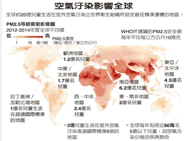 暴露嚴重空汙 全球三億兒童健康危機