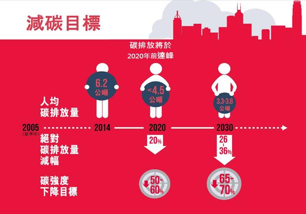 應對全球氣候變遷  香港節能減碳總動員