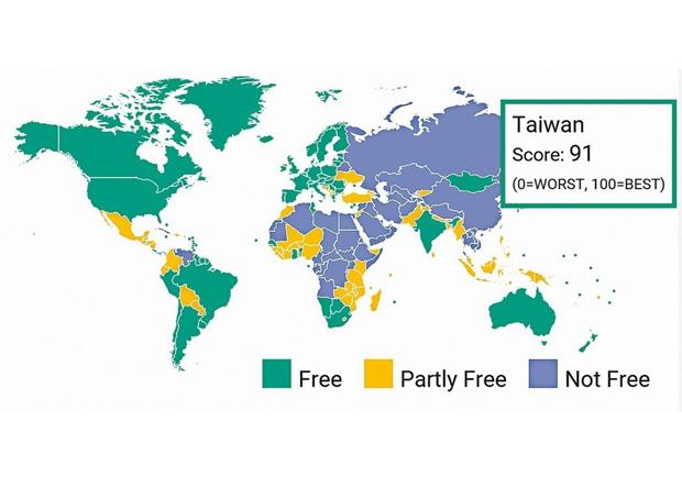 全球自由度 台灣獲評「最自由」