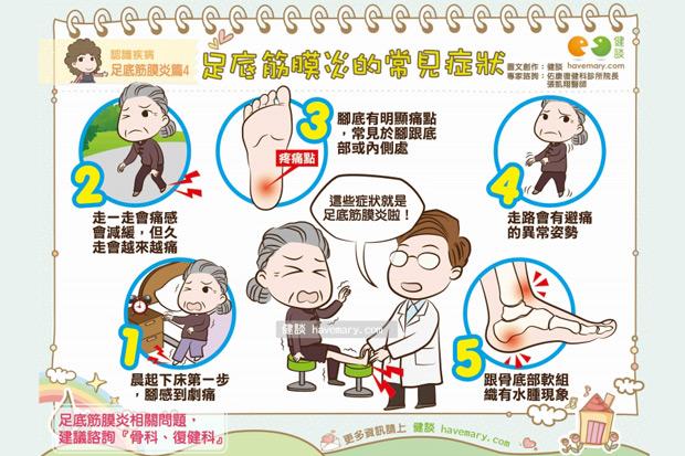 足底筋膜炎的常見症狀
