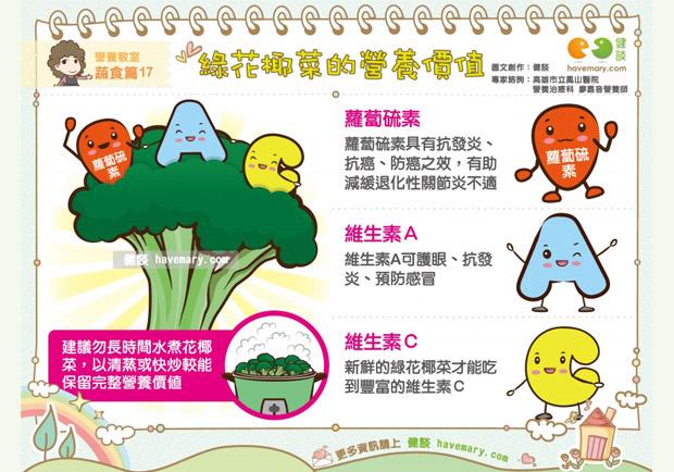 綠花椰菜的營養價值