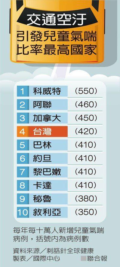 引發兒童氣喘比例最高的國家